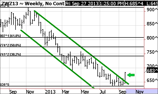 December Wheat Weekly Chart