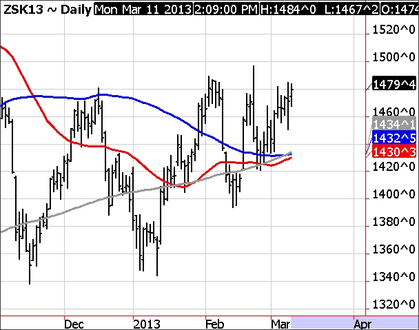 May Soybean Chart
