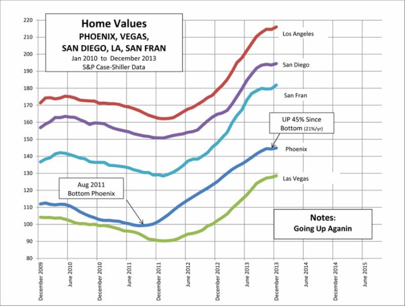Arizona Real Estate Values are Moving Up