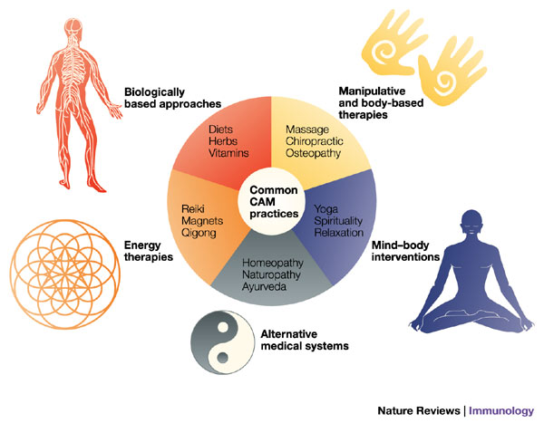 circular chart of complementary and alternative medicine.