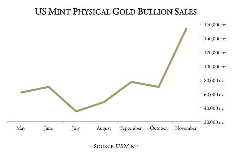 Gold Bullion Sales Chart