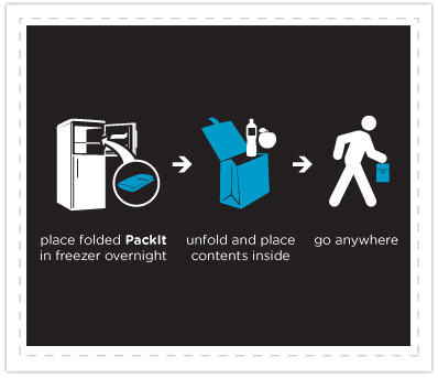 how to use packit