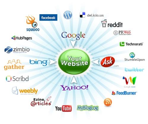 Website Hub of Social Media