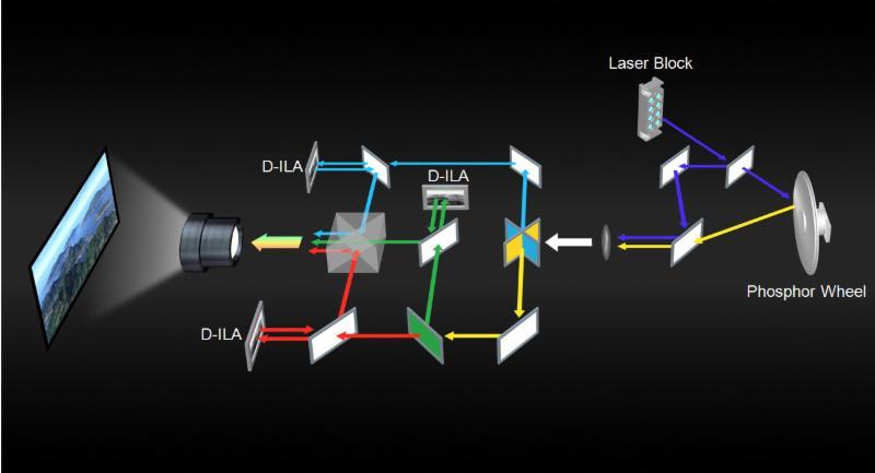 Annunciato il nuovo proiettore JVC: 4K, HDR e illuminazione laser