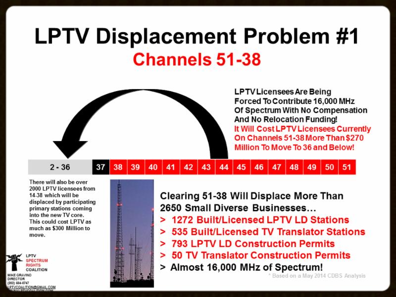 LPTV Displacement
