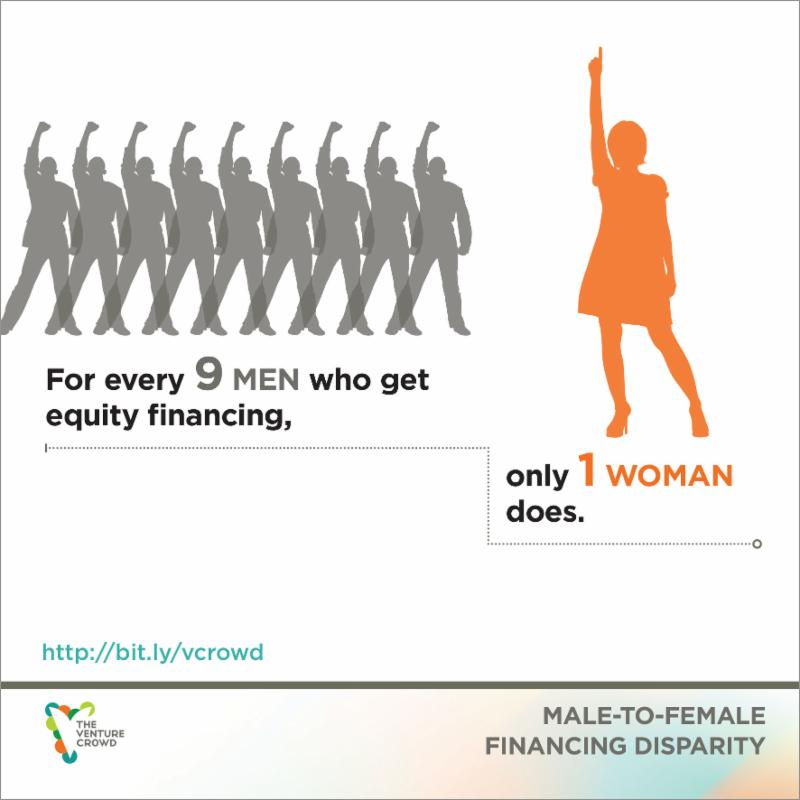 For every 9 men who get equity financing, only 1 woman does.