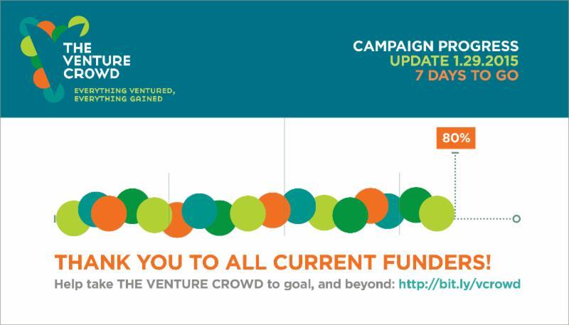 80% of funding goal