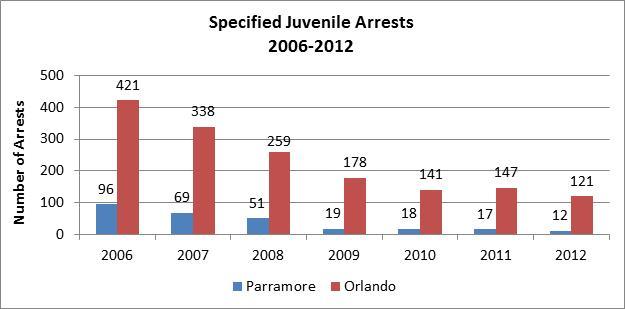 Juvenile Arrests Chart