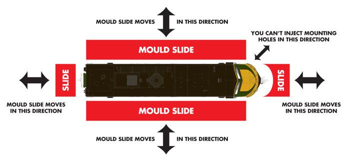 Mould Slide Diagram