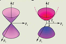 By stacking graphene on a similarly patterned layer of boron nitride, MIT researchers found interactions between carbon and boron atoms on one sublattice and carbon and nitrogen atoms on the other resulted in adequate breaking of the sublattice symmetry to give the electrons an observable mass. In the above illustration, adjacent atoms are referred to as A sites and B sites. Illustration used with permission of Michael Fuhrer, Monash University.