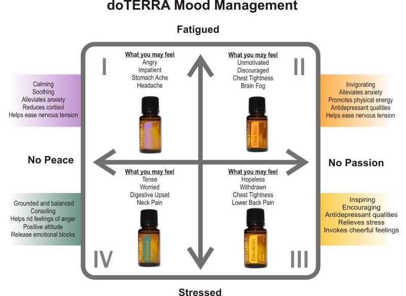 May 9 Mood Matrix