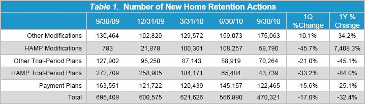 New Home Retentions-2010.9