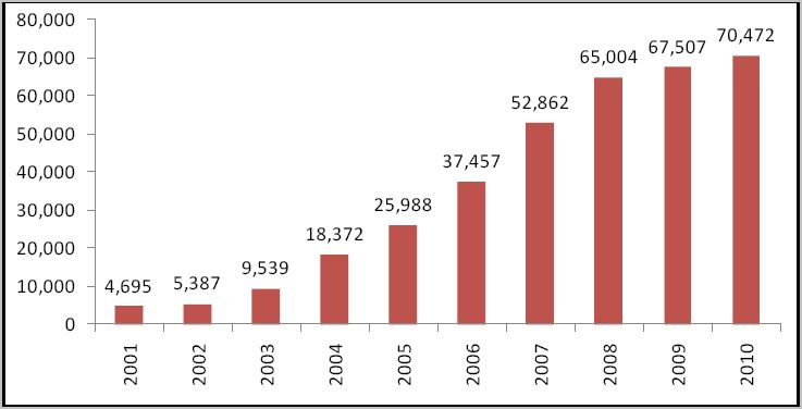 Trend-SARs (2001-2010)