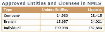 Approved Entities-NMLS 2011