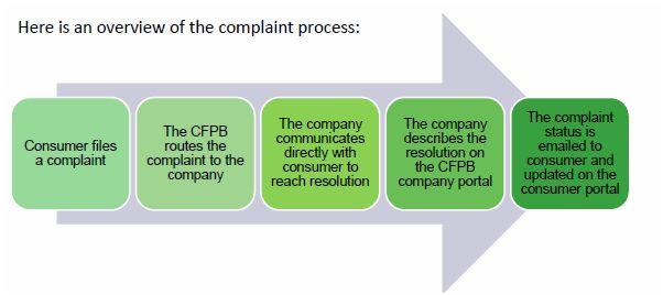 CFPB-Complaint Process-1