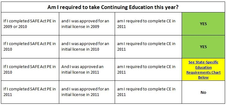 CE Requirements (2011-2012)