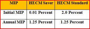 HECM Saver - MIP Chart