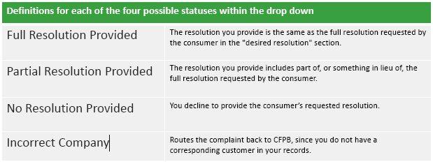CFPB-Complaint Process-2