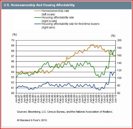 Housing Affordability-2010.08