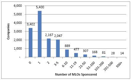 NMLS-MLO Chart 2011