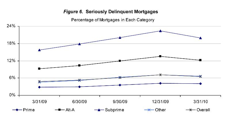 Chart-1 Mortgage Metrics-3.10