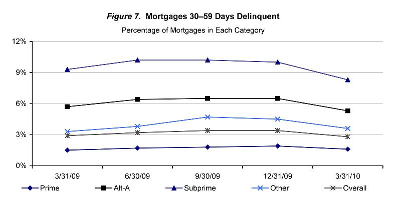 Chart-2 Mortgage Metric 3.10