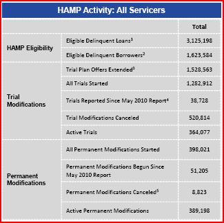 HAMP-Chart-1 (2010.06)