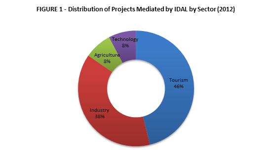 Distribution of Projects by Sector 2012