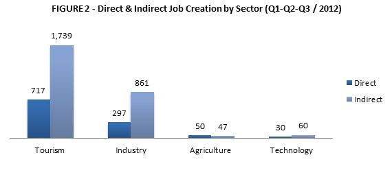 Job Creation by Sector