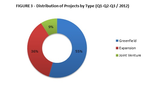 Projects by type