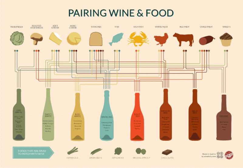 Wine & Food chart