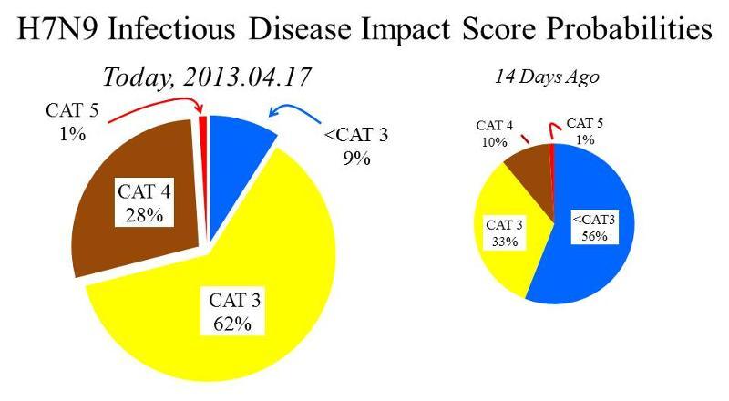 H7N9 Pandemic Risk is Increasing