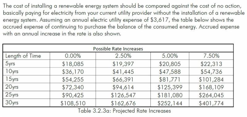 Energy Costs Trends