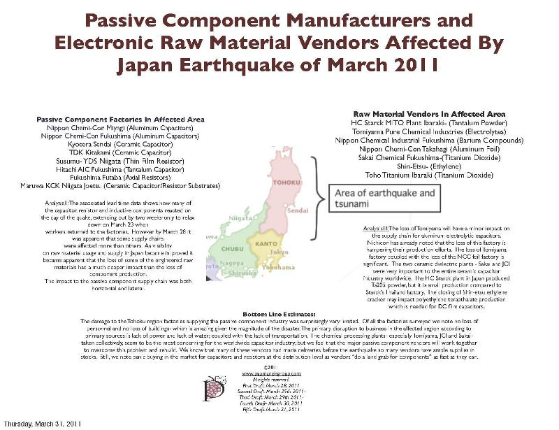 Impact of Passive Components in Affected Region