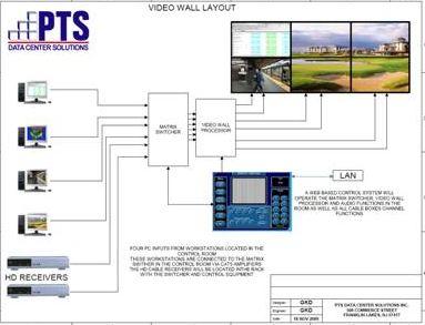 PTS A/V Design Doc