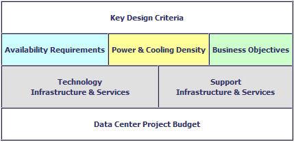 Key Design Criteria Table