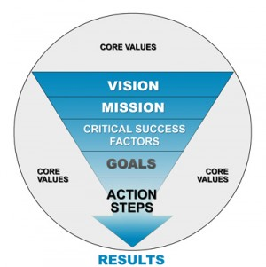developing a successful corporate strategy examining volkswagen Six tips for developing successful strategic partnerships  strategy lab  number cruncher   corporate & group subscriptions content licensing.