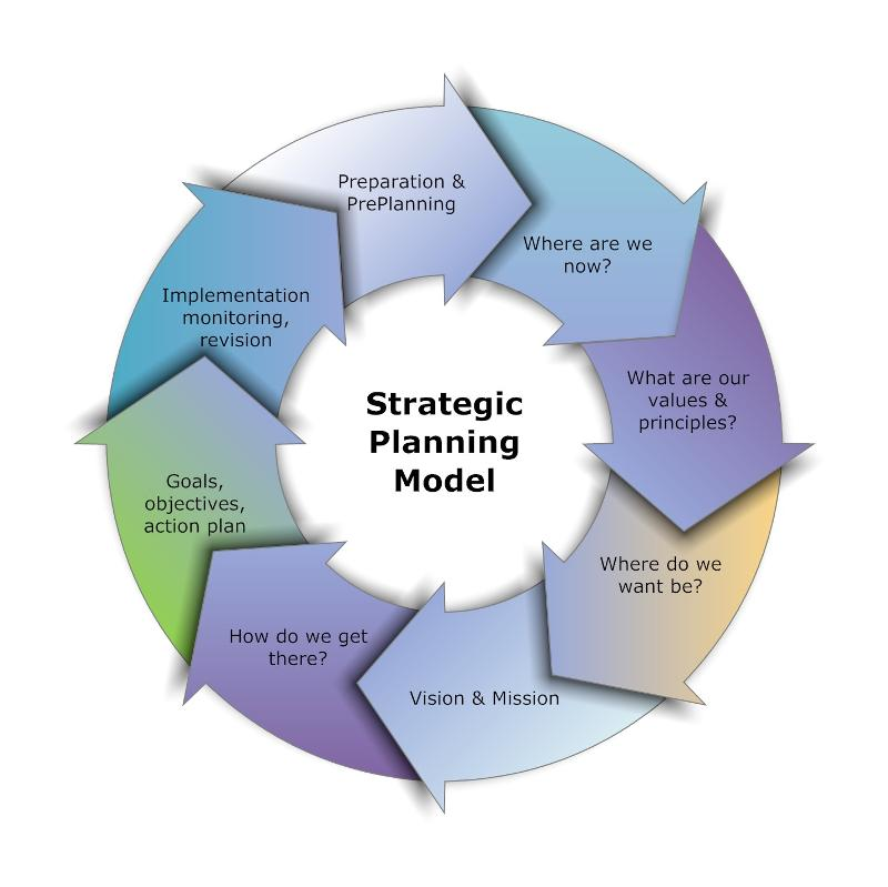 strategic management and business plan Developing a strategic business toolbox developing a strategic business plan  values form the foundation of a business' management style.