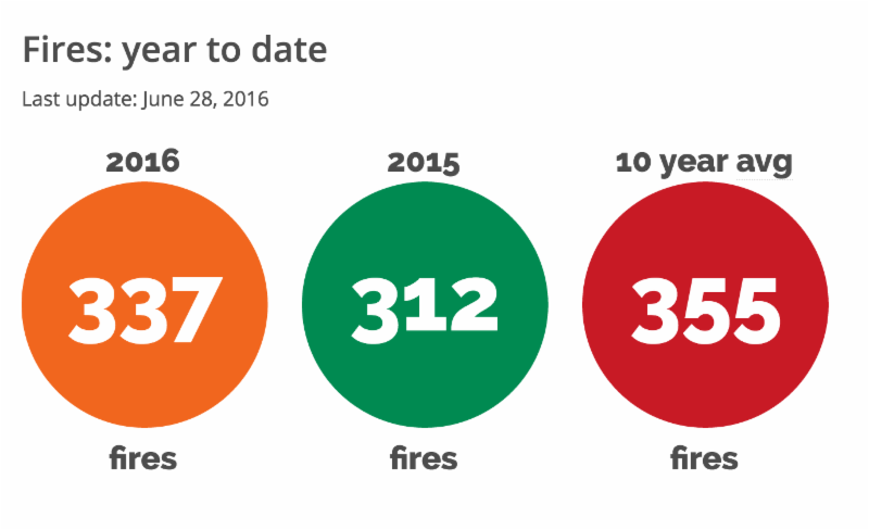Fires % to date