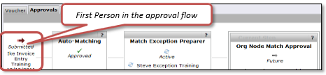 Voucher Approval workflow