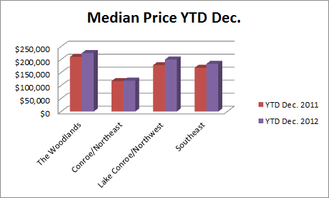 Median Price YTD Dec. 2011-2012