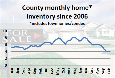 County Monthly Home Inventory March 2013