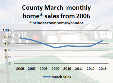 County Monthly Home Sales for March 2013