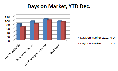 Days on Market, YTD Dec. 2011-2012