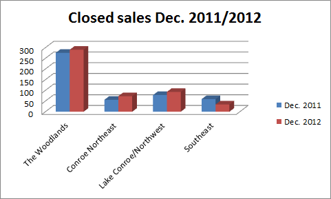 Closed sales Dec. 2011-2012