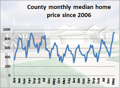 County monthly  median price since 2006