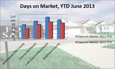 Days on Market YTD June 2013