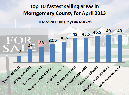 Top 10 fast sellers April 2013