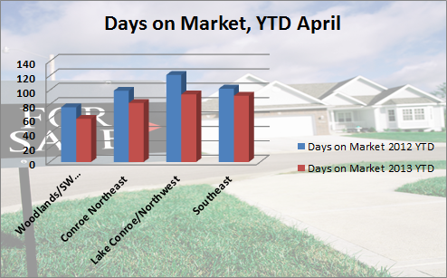 Days on Market, YTD April 2013