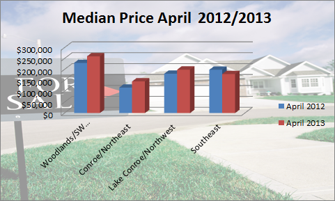 Median Price April 2012-2013